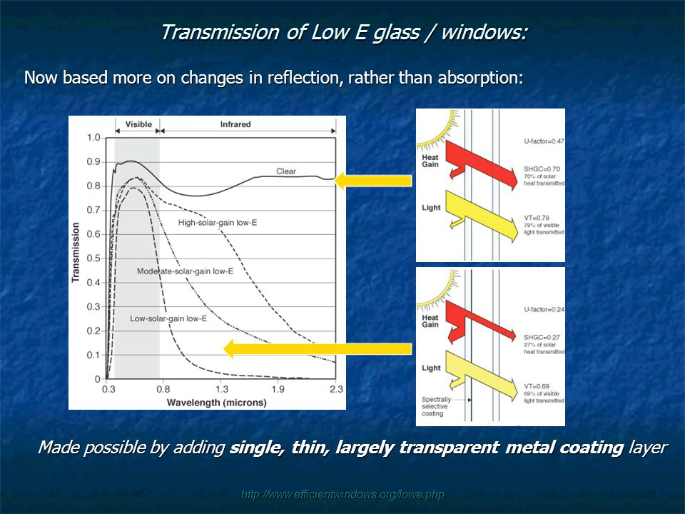 http://www.efficientwindows.org/lowe.php Transmission of Low E glass / windows: Now based more on changes in reflection, rather than absorption: Made possible by adding single, thin, largely transparent metal coating layer