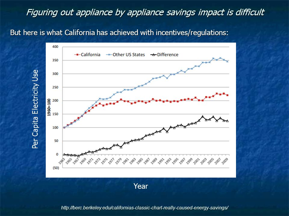 http://berc.berkeley.edu/californias-classic-chart-really-caused-energy-savings/ Figuring out appliance by appliance savings impact is difficult But here is what California has achieved with incentives/regulations: Per Capita Electricity Use Year
