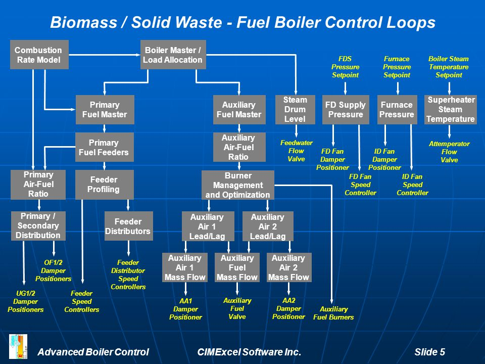 Advanced Boiler Control CIMExcel Software Inc.