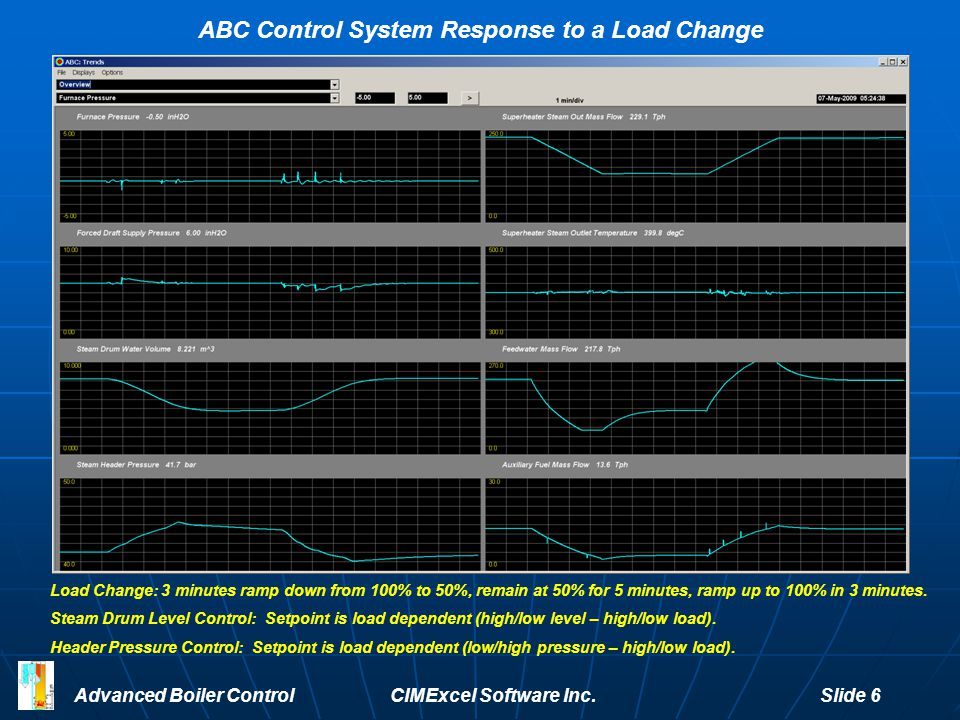 Advanced Boiler Control CIMExcel Software Inc. Slide 6 ABC Control System Response to a Load Change Load Change: 3 minutes ramp down from 100% to 50%,