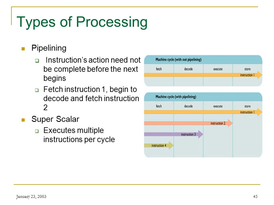 January 23, 200344 Types of Processing Serial processing  Execute one instruction at a time  Fetch, decode, execute, store Parallel Processing  Multiple processors used at the same time  Can perform trillions of floating-point instructions per second (teraflops)  Ex: network servers, supercomputers
