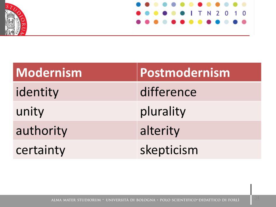 34 ModernismPostmodernism identitydifference unityplurality authorityalterity certaintyskepticism