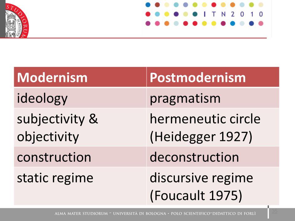 35 ModernismPostmodernism ideologypragmatism subjectivity & objectivity hermeneutic circle (Heidegger 1927) constructiondeconstruction static regimediscursive regime (Foucault 1975)