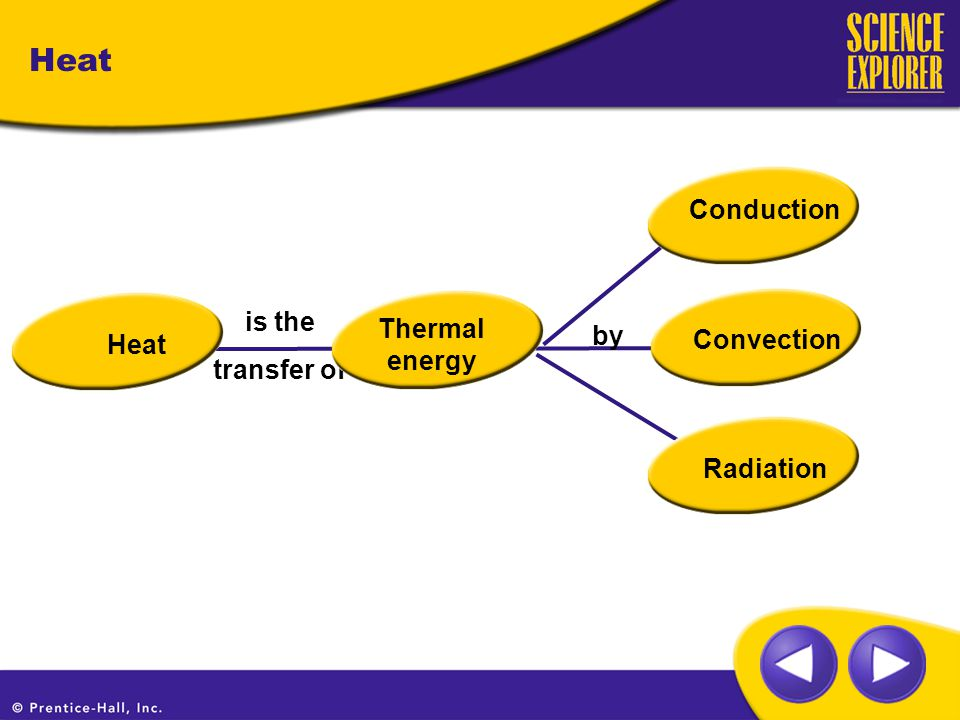 Convection Radiation Conduction is the transfer of Thermal energy by