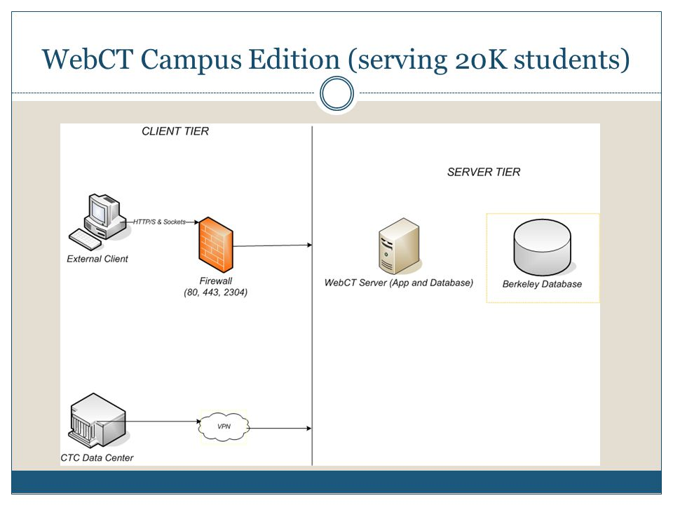 WebCT Campus Edition (serving 20K students)