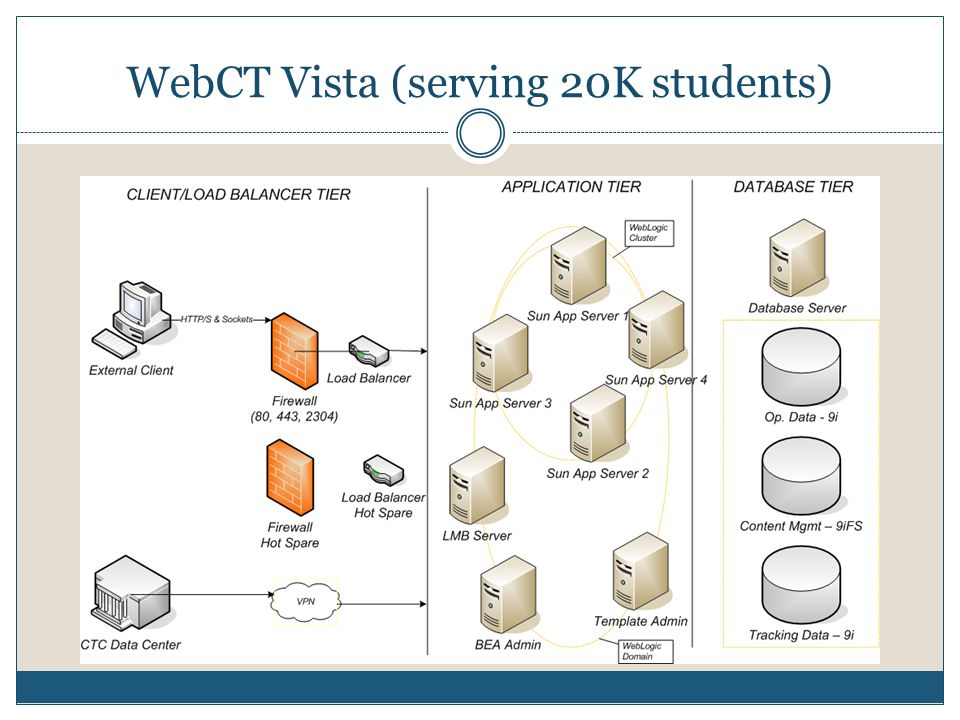 WebCT Vista (serving 20K students)