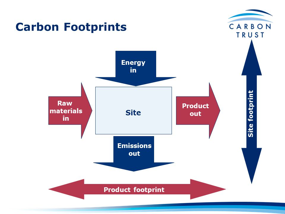 Carbon Footprints Site Energy in Emissions out Raw materials in Product out Product footprint Site footprint