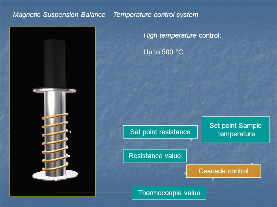 Magnetic Suspension BalanceTemperature control system Low temperature control: Below Room temperature Up to 100°C Jacket