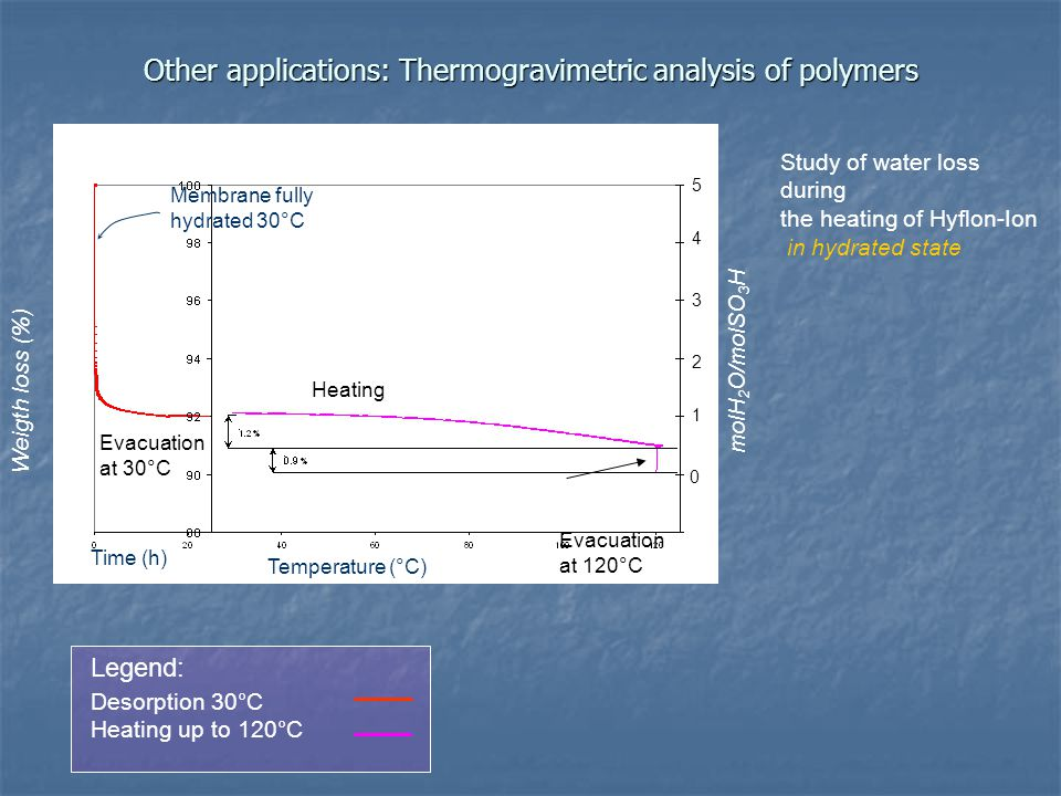 Other applications: Thermogravimetric analysis of polymers Desorption 30°C Heating up to 120°C Legend: Study of water loss during the heating of Hyflon-Ion in hydrated state molH 2 O/molSO 3 H Weigth loss (%) Time (h) Temperature (°C) Membrane fully hydrated 30°C Evacuation at 30°C Heating Evacuation at 120°C 0 1 2 3 4 5