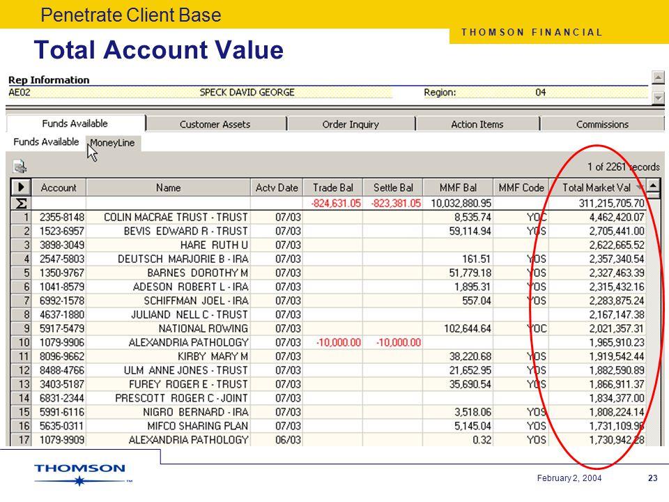 T H O M S O N F I N A N C I A L February 2, 200423 Total Account Value Penetrate Client Base