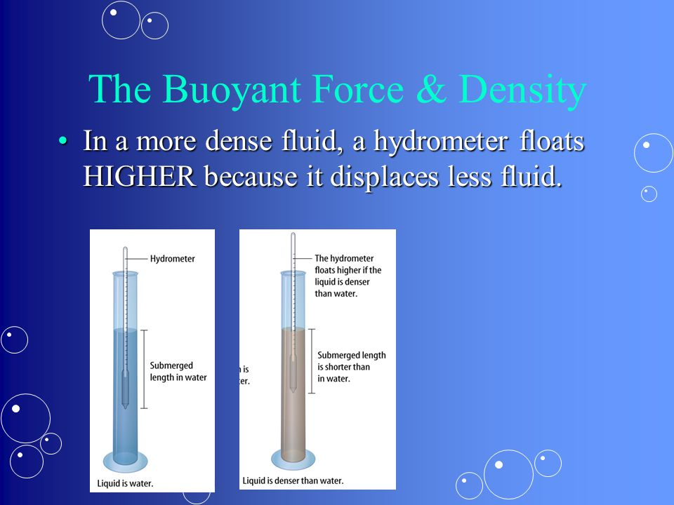 The Buoyant Force & Density In a more dense fluid, a hydrometer floats HIGHER because it displaces less fluid.In a more dense fluid, a hydrometer floa