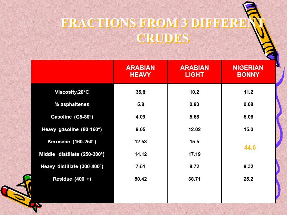 Viscosity,20°C % asphaltenes Gasoline (C5-80°) Heavy gasoline (80-160°) Kerosene (160-250°) Middle distillate (250-300°) Heavy distillate (300-400°) R