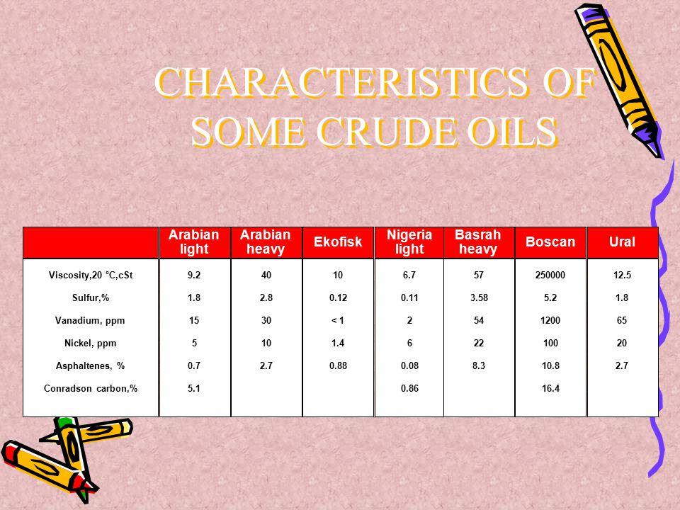 Viscosity,20 °C,cSt Sulfur,% Vanadium, ppm Nickel, ppm Asphaltenes, % Conradson carbon,% Arabian light 9.2 1.8 15 5 0.7 5.1 Arabian heavy 40 2.8 30 10