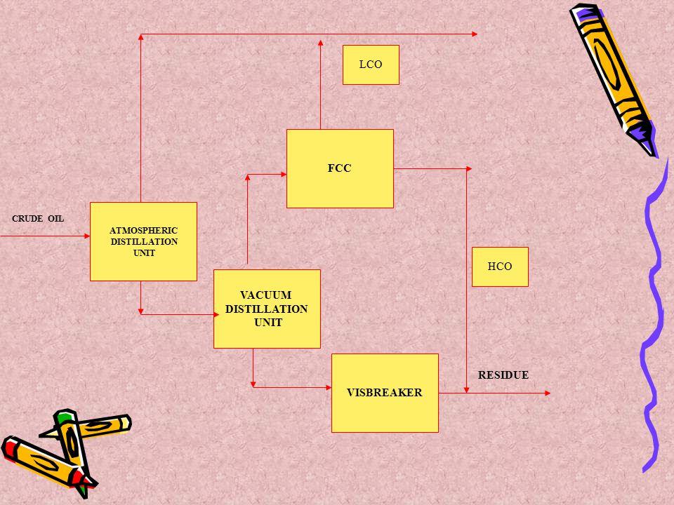 ATMOSPHERIC DISTILLATION UNIT VACUUM DISTILLATION UNIT VISBREAKER FCC LCO HCO CRUDE OIL RESIDUE