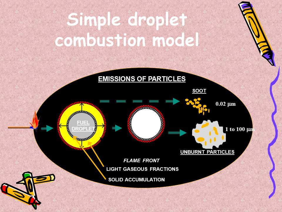 SOOT UNBURNT PARTICLES FLAME FRONT FUEL DROPLET CENOSPHERE EMISSIONS OF PARTICLES 0.02  m 1 to 100  m LIGHT GASEOUS FRACTIONS Simple droplet combustion model SOLID ACCUMULATION