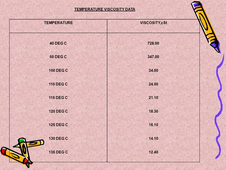 TEMPERATURE VISCOSITY DATA TEMPERATUREVISCOSITY,cSt 40 DEG C728.00 50 DEG C347.00 100 DEG C34.00 110 DEG C24.50 115 DEG C21.10 120 DEG C18.30 125 DEG