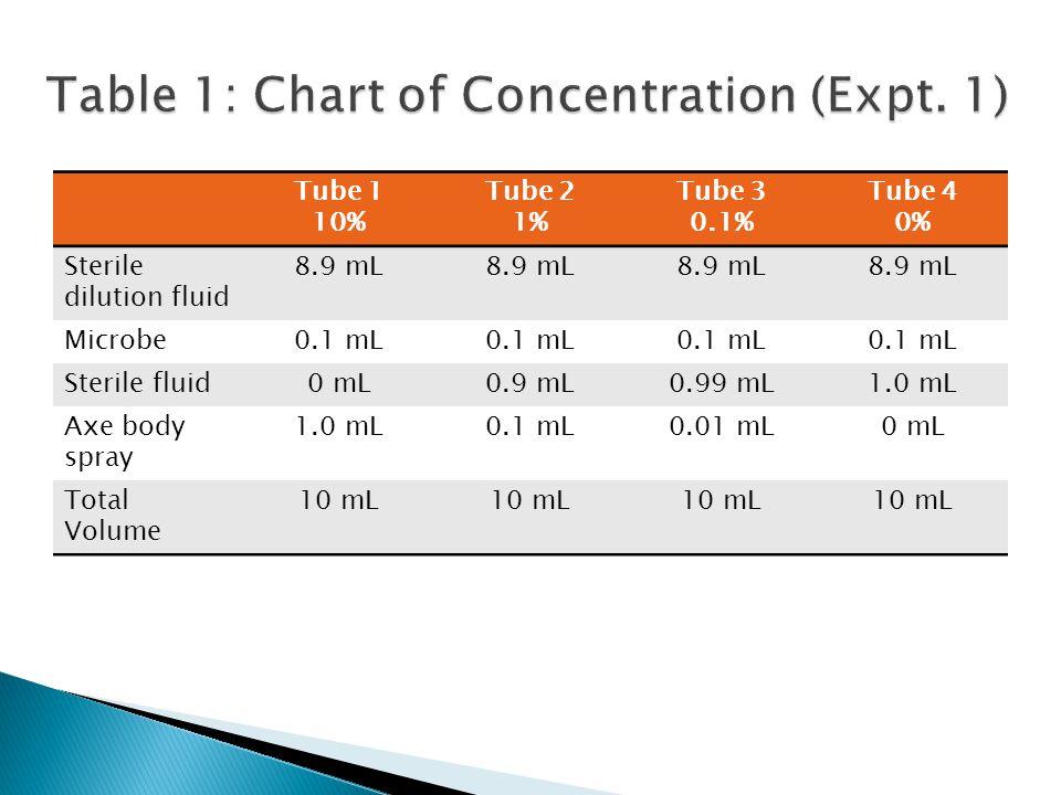 Tube 1 10% Tube 2 1% Tube 3 0.1% Tube 4 0% Sterile dilution fluid 8.9 mL Microbe0.1 mL Sterile fluid0 mL0.9 mL0.99 mL1.0 mL Axe body spray 1.0 mL0.1 mL0.01 mL0 mL Total Volume 10 mL
