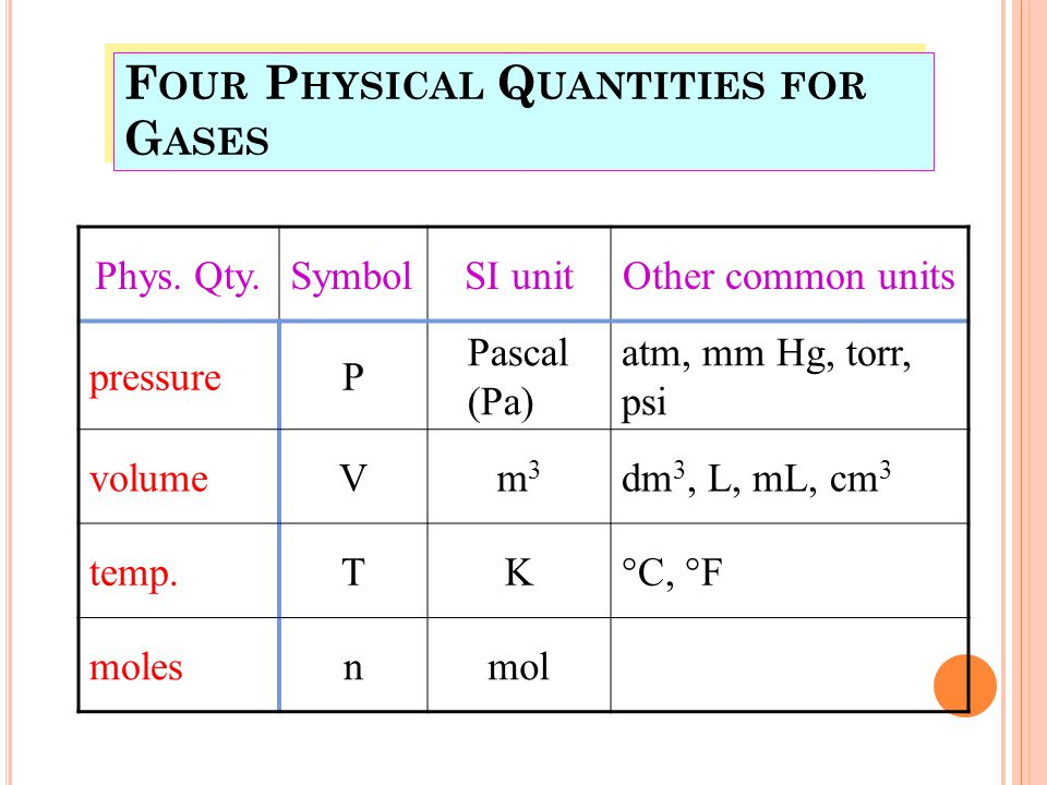F OUR P HYSICAL Q UANTITIES FOR G ASES Phys.