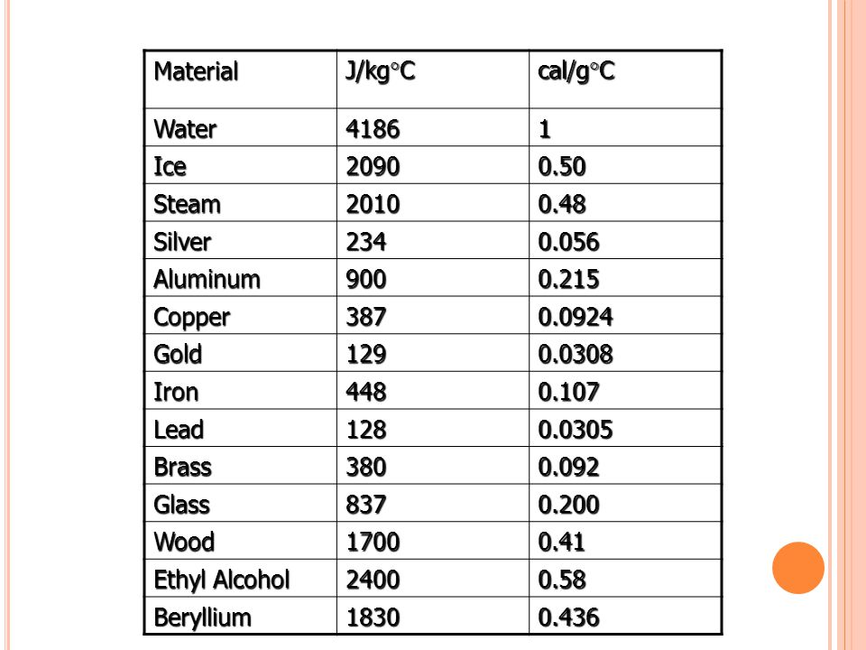 Material J/kg  C cal/g  C Water41861 Ice20900.50 Steam20100.48 Silver2340.056 Aluminum9000.215 Copper3870.0924 Gold1290.0308 Iron4480.107 Lead1280.0305 Brass3800.092 Glass8370.200 Wood17000.41 Ethyl Alcohol 24000.58 Beryllium18300.436