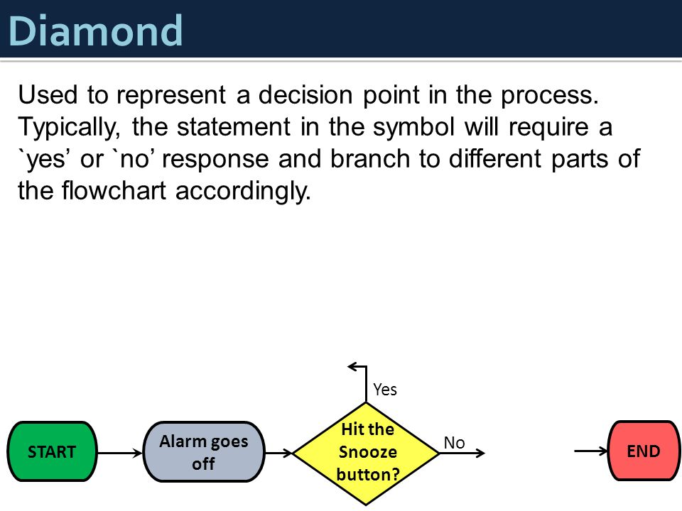 Used to represent a decision point in the process.