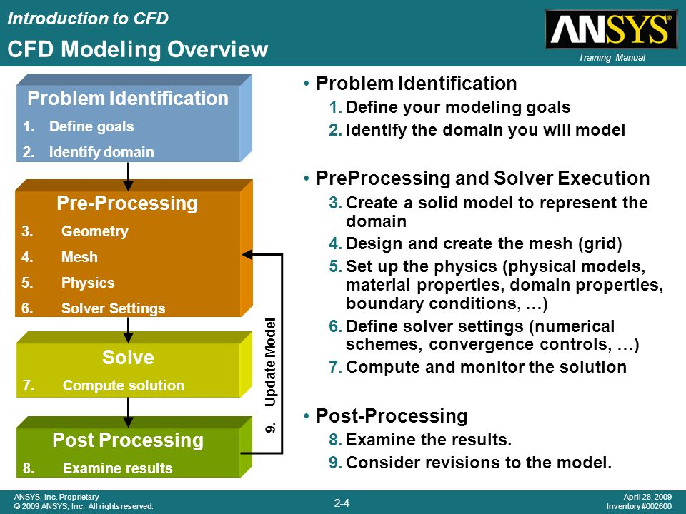 Introduction to CFD 2-15 ANSYS, Inc.Proprietary © 2009 ANSYS, Inc.