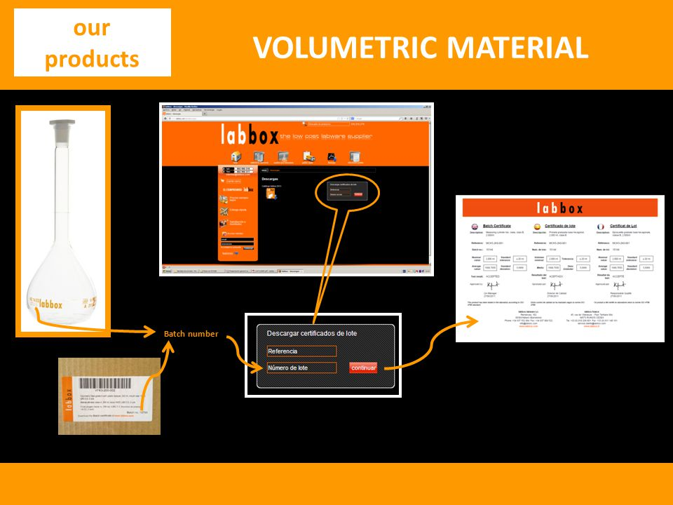 our products Batch number VOLUMETRIC MATERIAL