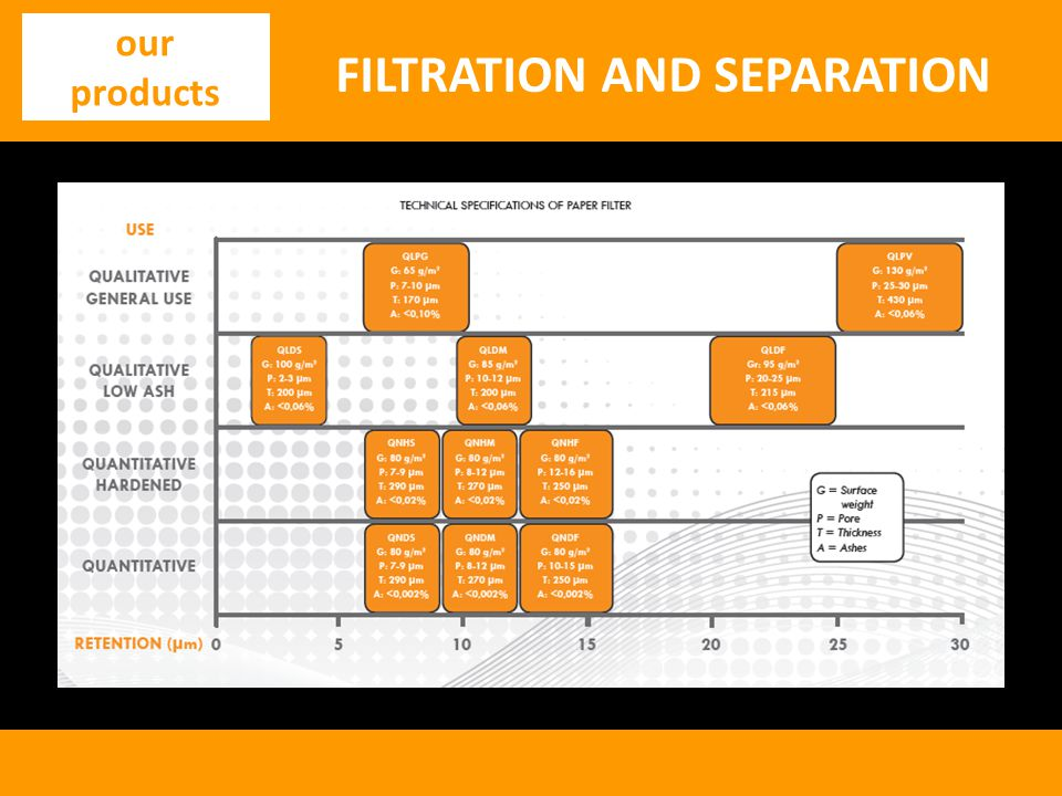 FILTRATION AND SEPARATION our products