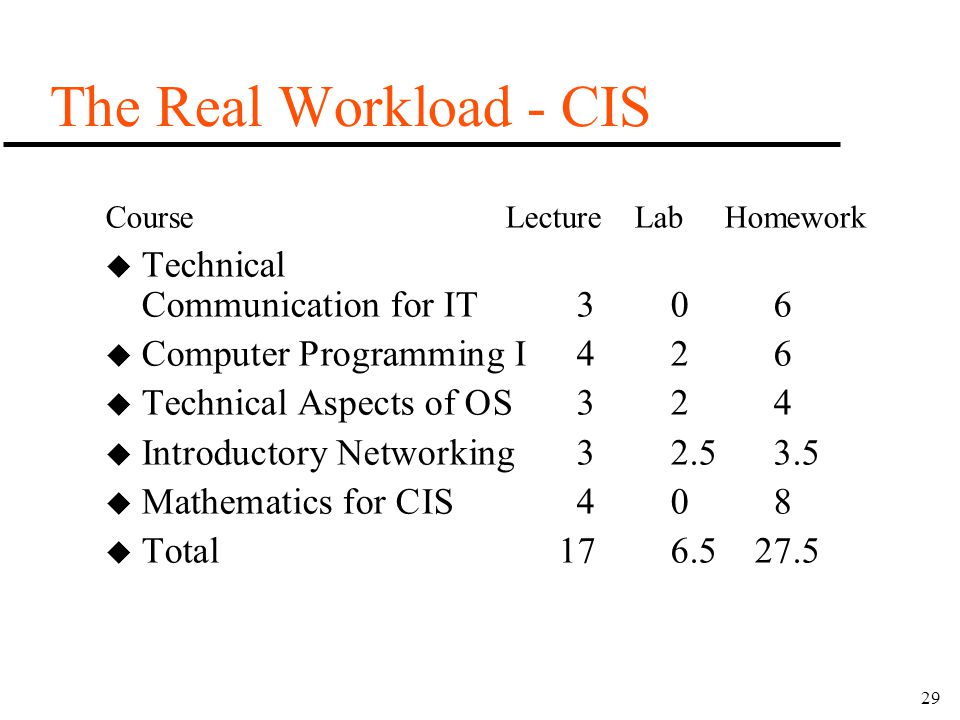 29 The Real Workload - CIS u Technical Communication for IT306 u Computer Programming I426 u Technical Aspects of OS324 u Introductory Networking32.53