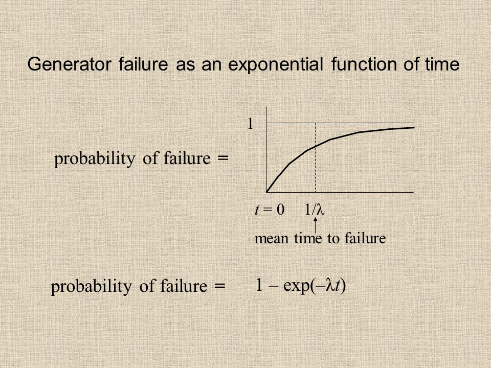 Generator failure as an exponential function of time probability of failure = 1 t = 0 probability of failure = 1/λ mean time to failure 1 – exp(–λt)