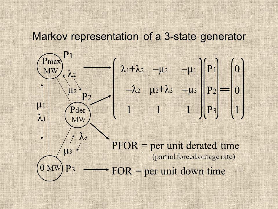 Markov representation of a 3-state generator P max MW 0 MW λ1λ1 µ1µ1 P1P1 P der MW P3P3 P2P2 µ2µ2 µ3µ3 λ2λ2 λ3λ3 λ 1 +λ 2 –µ 2 –µ 1 –λ 2 µ 2 +λ 3 –µ 3 1 1 1 P1P2P3P1P2P3 001001 FOR = per unit down time PFOR = per unit derated time (partial forced outage rate)