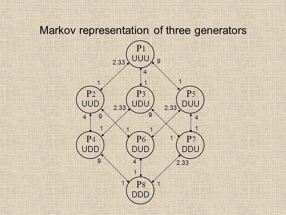 Markov representation of three generators P 3 UDU P 2 UUD P 1 UUU P 5 DUU P 6 DUD P 4 UDD P 8 DDD P 7 DDU 2.33 9 9 9 4 4 4 4 1 1 1 1 1 1 1 1 1 9 1 1