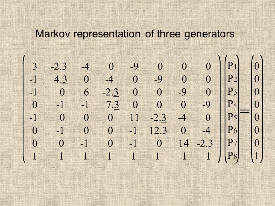 Markov representation of three generators P1P2P3P4P5P6P7P8P1P2P3P4P5P6P7P8 0000000100000001 3 -2.3 -4 0 -9 0 0 0 -1 4.3 0 -4 0 -9 0 0 -1 0 6 -2.3 0 0 -9 0 0 -1 -1 7.3 0 0 0 -9 -1 0 0 0 11 -2.3 -4 0 0 -1 0 0 -1 12.3 0 -4 0 0 -1 0 -1 0 14 -2.3 1 1 1 1 1 1 1 1