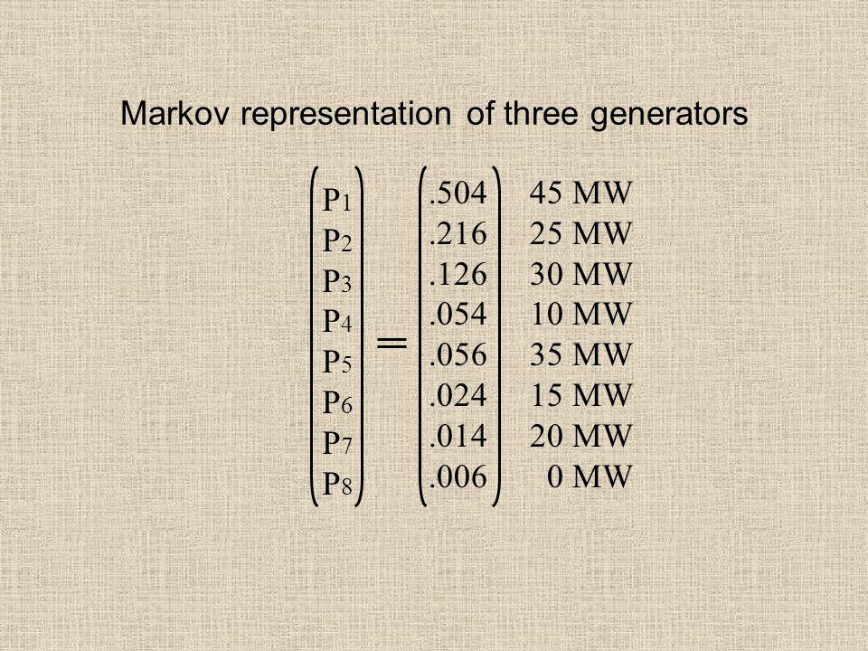 Markov representation of three generators P1P2P3P4P5P6P7P8P1P2P3P4P5P6P7P8.504 45 MW.216 25 MW.126 30 MW.054 10 MW.056 35 MW.024 15 MW.014 20 MW.006 0 MW