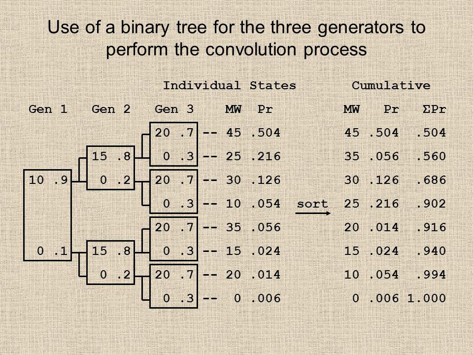 Use of a binary tree for the three generators to perform the convolution process Individual States Cumulative Gen 1 Gen 2 Gen 3 MW Pr MW Pr ΣPr 20.7 -- 45.504 45.504.504 15.8 0.3 -- 25.216 35.056.560 10.9 0.2 20.7 -- 30.126 30.126.686 0.3 -- 10.054 sort 25.216.902 20.7 -- 35.056 20.014.916 0.1 15.8 0.3 -- 15.024 15.024.940 0.2 20.7 -- 20.014 10.054.994 0.3 -- 0.006 0.006 1.000