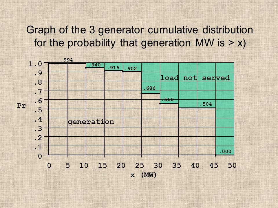 Graph of the 3 generator cumulative distribution for the probability that generation MW is > x) 1.0.9.8.7.6.5.4.3.2.1 0 0 5 10 15 20 25 30 35 40 45 50 x (MW) Pr.994.940.916.902.686.560.504.000 load not served generation