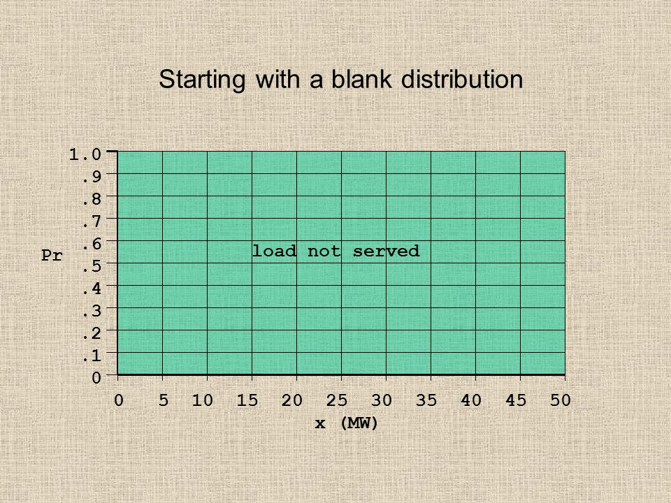Starting with a blank distribution 1.0.9.8.7.6.5.4.3.2.1 0 0 5 10 15 20 25 30 35 40 45 50 x (MW) Pr load not served