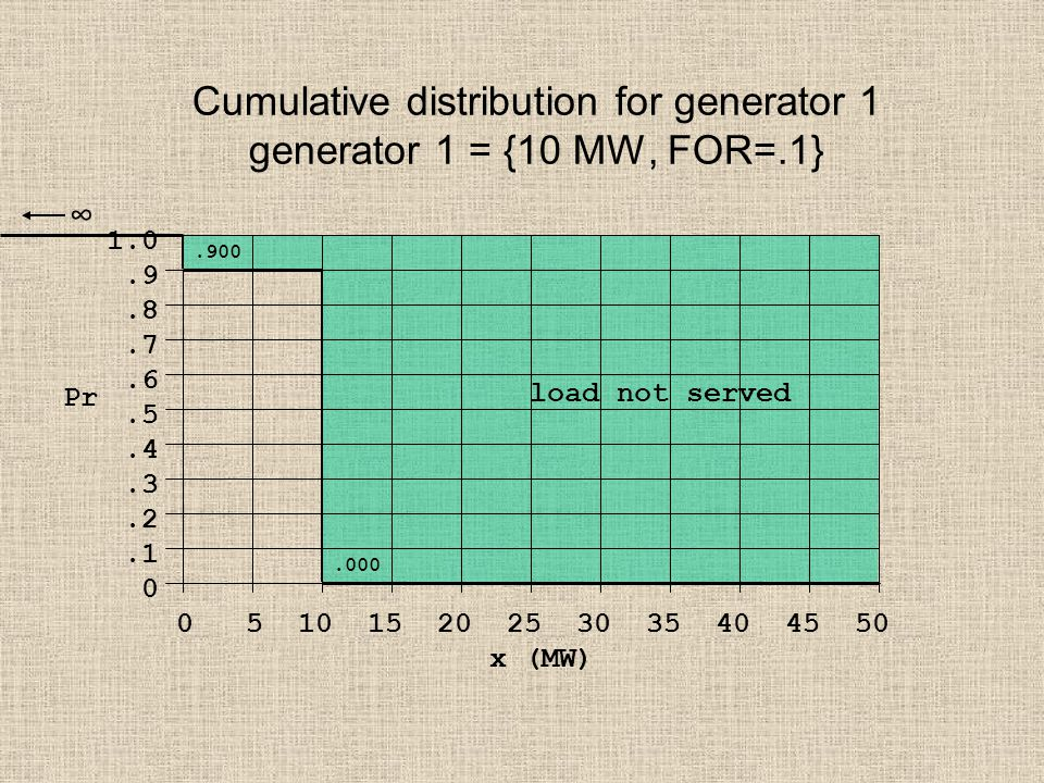 Cumulative distribution for generator 1 generator 1 = {10 MW, FOR=.1} Pr 1.0.9.8.7.6.5.4.3.2.1 0 0 5 10 15 20 25 30 35 40 45 50 x (MW).900 load not served.000 ∞