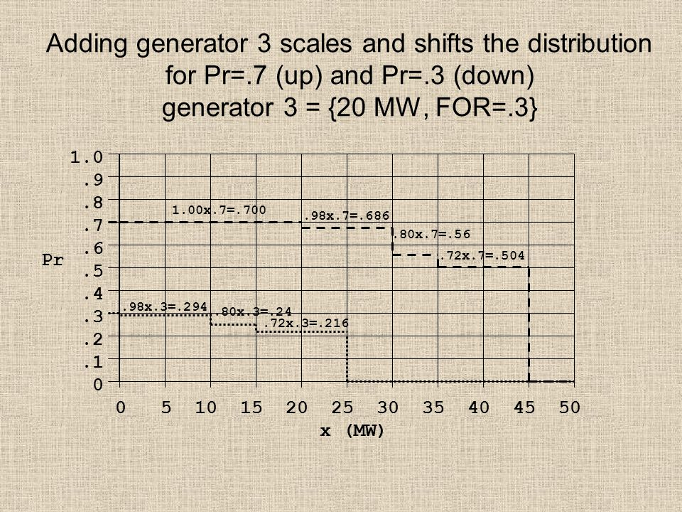 Adding generator 3 scales and shifts the distribution for Pr=.7 (up) and Pr=.3 (down) generator 3 = {20 MW, FOR=.3} 1.0.9.8.7.6.5.4.3.2.1 0 0 5 10 15 20 25 30 35 40 45 50 x (MW) Pr.98x.3=.294.80x.3=.24.72x.3=.216.98x.7=.686.80x.7=.56.72x.7=.504 1.00x.7=.700