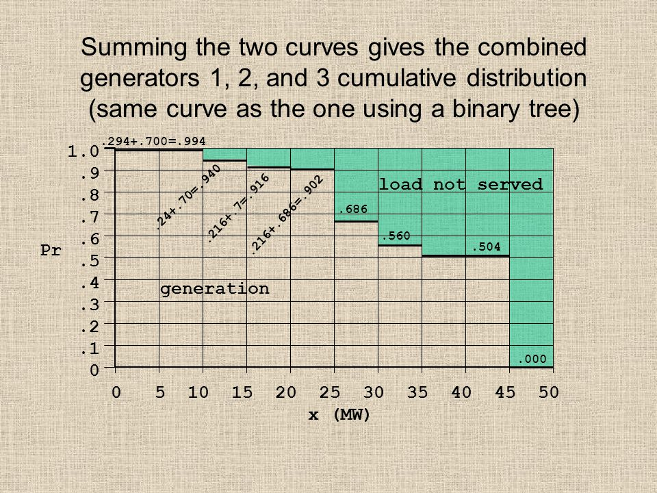 Summing the two curves gives the combined generators 1, 2, and 3 cumulative distribution (same curve as the one using a binary tree) 1.0.9.8.7.6.5.4.3.2.1 0 0 5 10 15 20 25 30 35 40 45 50 x (MW) Pr.294+.700=.994.24+.70=.940.216+.7=.916.686.560.504.000 load not served generation.216+.686=.902