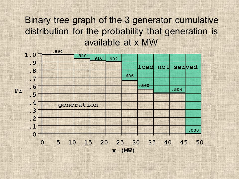 Binary tree graph of the 3 generator cumulative distribution for the probability that generation is available at x MW 1.0.9.8.7.6.5.4.3.2.1 0 0 5 10 15 20 25 30 35 40 45 50 x (MW) Pr.994.940.916.902.686.560.504.000 load not served generation