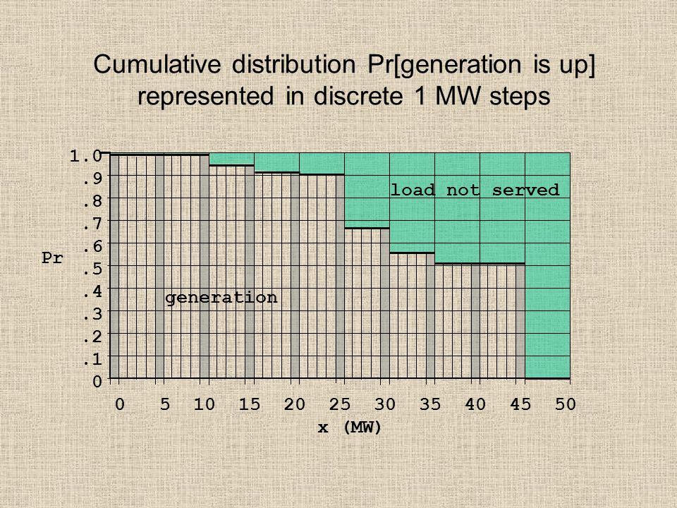 Cumulative distribution Pr[generation is up] represented in discrete 1 MW steps 1.0.9.8.7.6.5.4.3.2.1 0 0 5 10 15 20 25 30 35 40 45 50 x (MW) Pr load