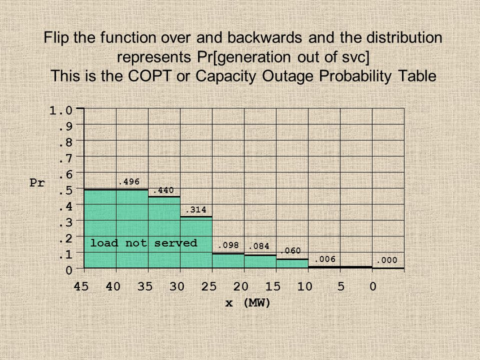 Flip the function over and backwards and the distribution represents Pr[generation out of svc] This is the COPT or Capacity Outage Probability Table 1
