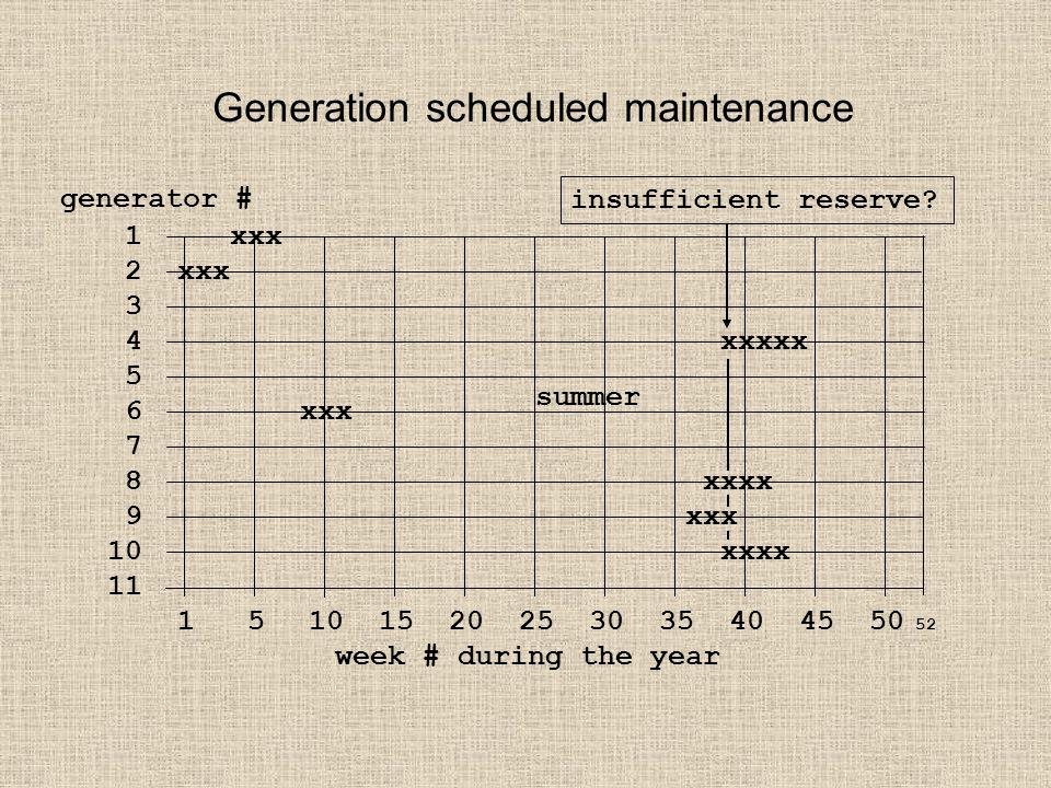 Generation scheduled maintenance 1 xxx 2 xxx 3 4 xxxxx 5 6 xxx 7 8 xxxx 9 xxx 10 xxxx 11 1 5 10 15 20 25 30 35 40 45 50 52 week # during the year generator # summer insufficient reserve?