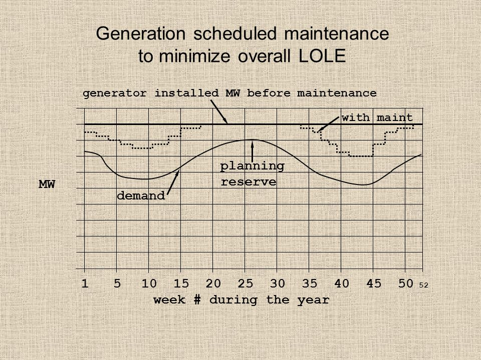 Generation scheduled maintenance to minimize overall LOLE 1 5 10 15 20 25 30 35 40 45 50 52 week # during the year generator installed MW before maint