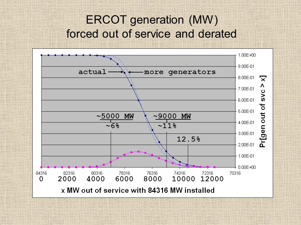 ERCOT generation (MW) forced out of service and derated 0 2000 4000 6000 8000 10000 12000 ~5000 MW ~9000 MW ~6% ~11% 12.5% actual more generators