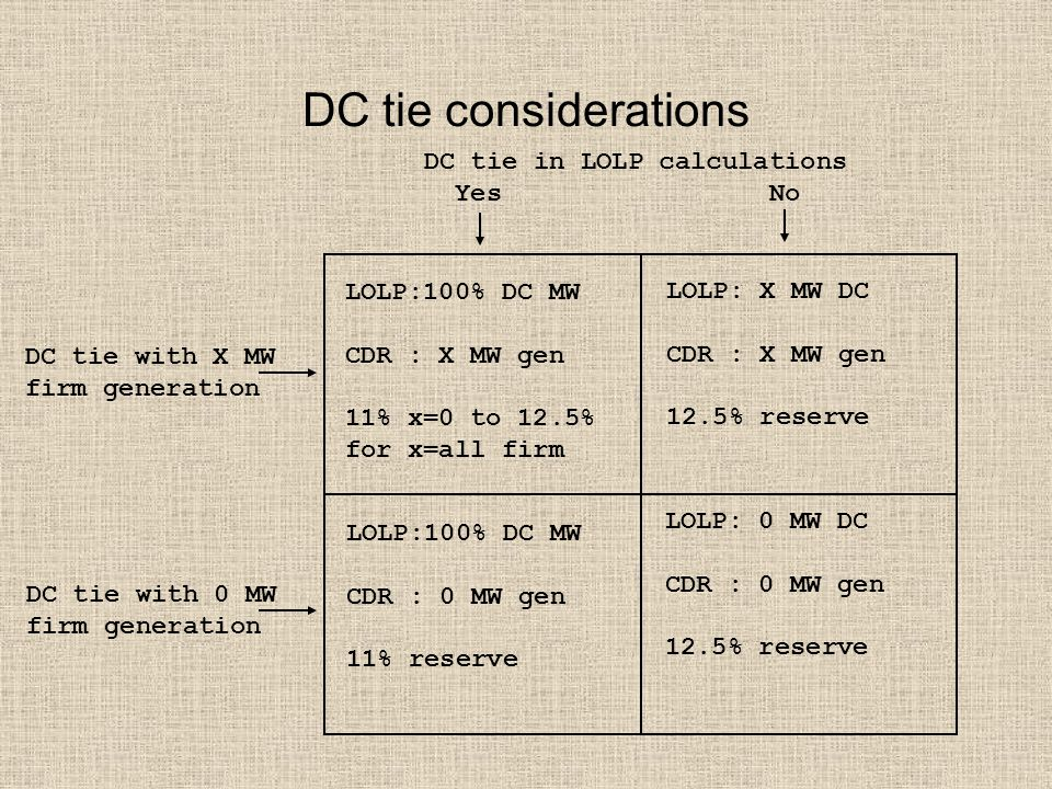 DC tie considerations DC tie with X MW firm generation DC tie with 0 MW firm generation DC tie in LOLP calculations Yes No LOLP:100% DC MW CDR : X MW gen 11% x=0 to 12.5% for x=all firm LOLP: X MW DC CDR : X MW gen 12.5% reserve LOLP:100% DC MW CDR : 0 MW gen 11% reserve LOLP: 0 MW DC CDR : 0 MW gen 12.5% reserve