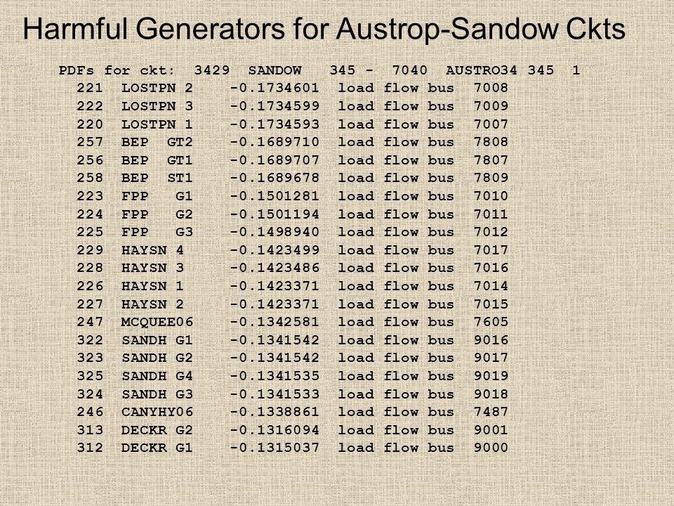 Harmful Generators for Austrop-Sandow Ckts PDFs for ckt: 3429 SANDOW 345 - 7040 AUSTRO34 345 1 221 LOSTPN 2 -0.1734601 load flow bus 7008 222 LOSTPN 3 -0.1734599 load flow bus 7009 220 LOSTPN 1 -0.1734593 load flow bus 7007 257 BEP GT2 -0.1689710 load flow bus 7808 256 BEP GT1 -0.1689707 load flow bus 7807 258 BEP ST1 -0.1689678 load flow bus 7809 223 FPP G1 -0.1501281 load flow bus 7010 224 FPP G2 -0.1501194 load flow bus 7011 225 FPP G3 -0.1498940 load flow bus 7012 229 HAYSN 4 -0.1423499 load flow bus 7017 228 HAYSN 3 -0.1423486 load flow bus 7016 226 HAYSN 1 -0.1423371 load flow bus 7014 227 HAYSN 2 -0.1423371 load flow bus 7015 247 MCQUEE06 -0.1342581 load flow bus 7605 322 SANDH G1 -0.1341542 load flow bus 9016 323 SANDH G2 -0.1341542 load flow bus 9017 325 SANDH G4 -0.1341535 load flow bus 9019 324 SANDH G3 -0.1341533 load flow bus 9018 246 CANYHY06 -0.1338861 load flow bus 7487 313 DECKR G2 -0.1316094 load flow bus 9001 312 DECKR G1 -0.1315037 load flow bus 9000
