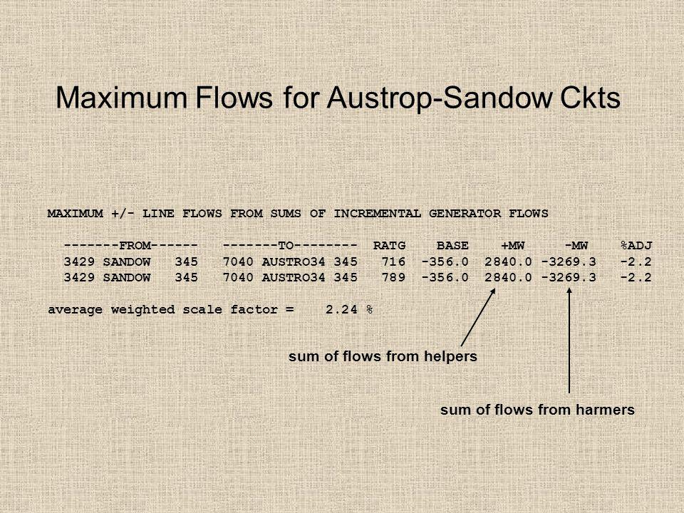 Maximum Flows for Austrop-Sandow Ckts MAXIMUM +/- LINE FLOWS FROM SUMS OF INCREMENTAL GENERATOR FLOWS -------FROM------ -------TO-------- RATG BASE +MW -MW %ADJ 3429 SANDOW 345 7040 AUSTRO34 345 716 -356.0 2840.0 -3269.3 -2.2 3429 SANDOW 345 7040 AUSTRO34 345 789 -356.0 2840.0 -3269.3 -2.2 average weighted scale factor = 2.24 % sum of flows from helpers sum of flows from harmers