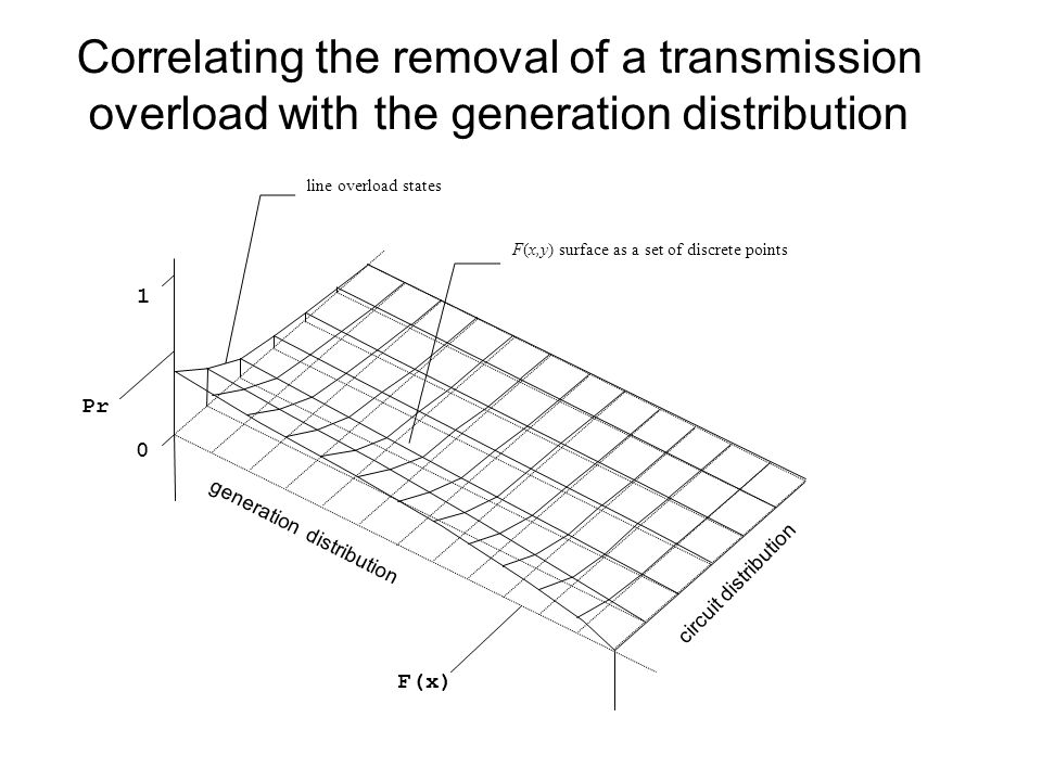 Correlating the removal of a transmission overload with the generation distribution line overload states F(x,y) surface as a set of discrete points 1 0 Pr F(x) generation distribution circuit distribution