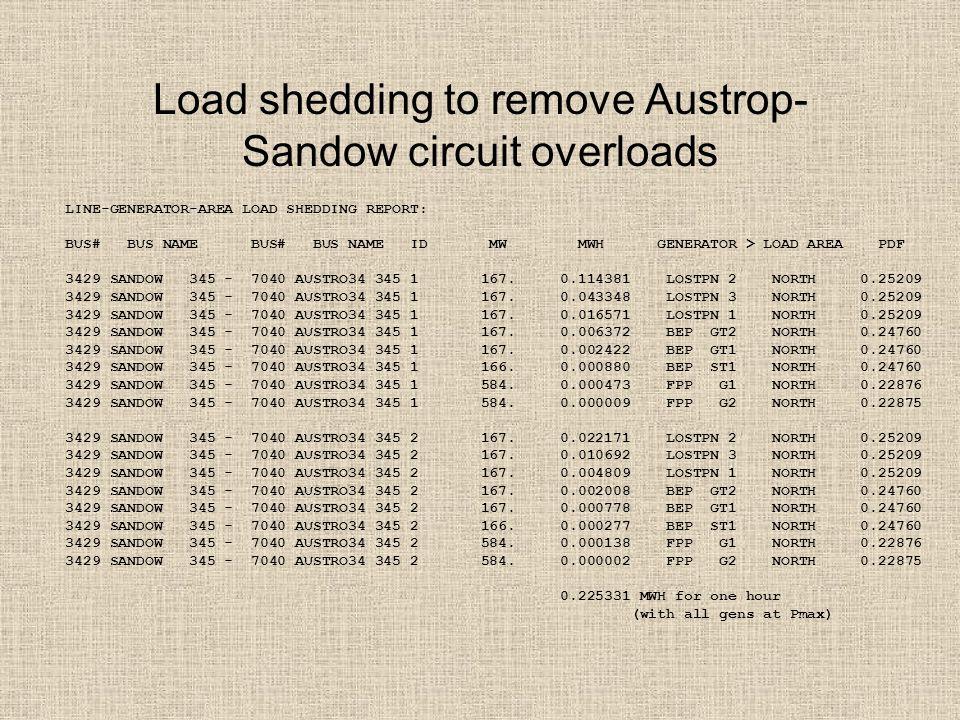 Load shedding to remove Austrop- Sandow circuit overloads LINE-GENERATOR-AREA LOAD SHEDDING REPORT: BUS# BUS NAME BUS# BUS NAME ID MW MWH GENERATOR > LOAD AREA PDF 3429 SANDOW 345 - 7040 AUSTRO34 345 1 167.